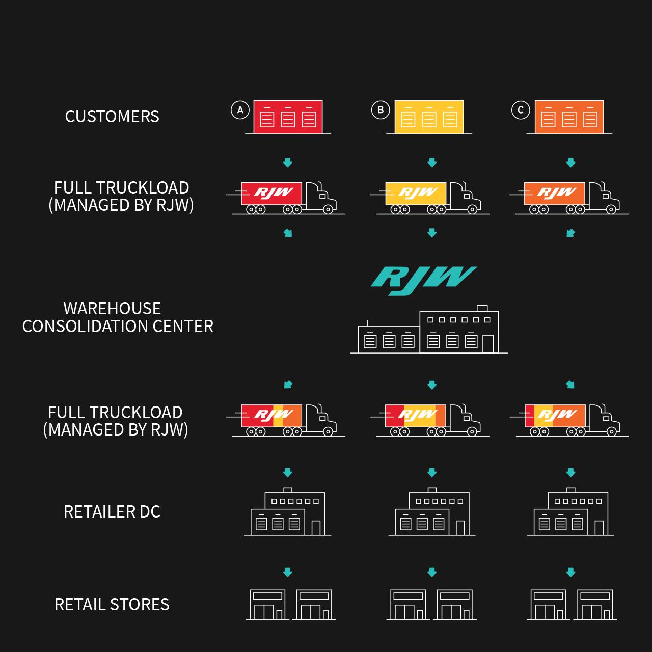 RJW - Retail Consolidation